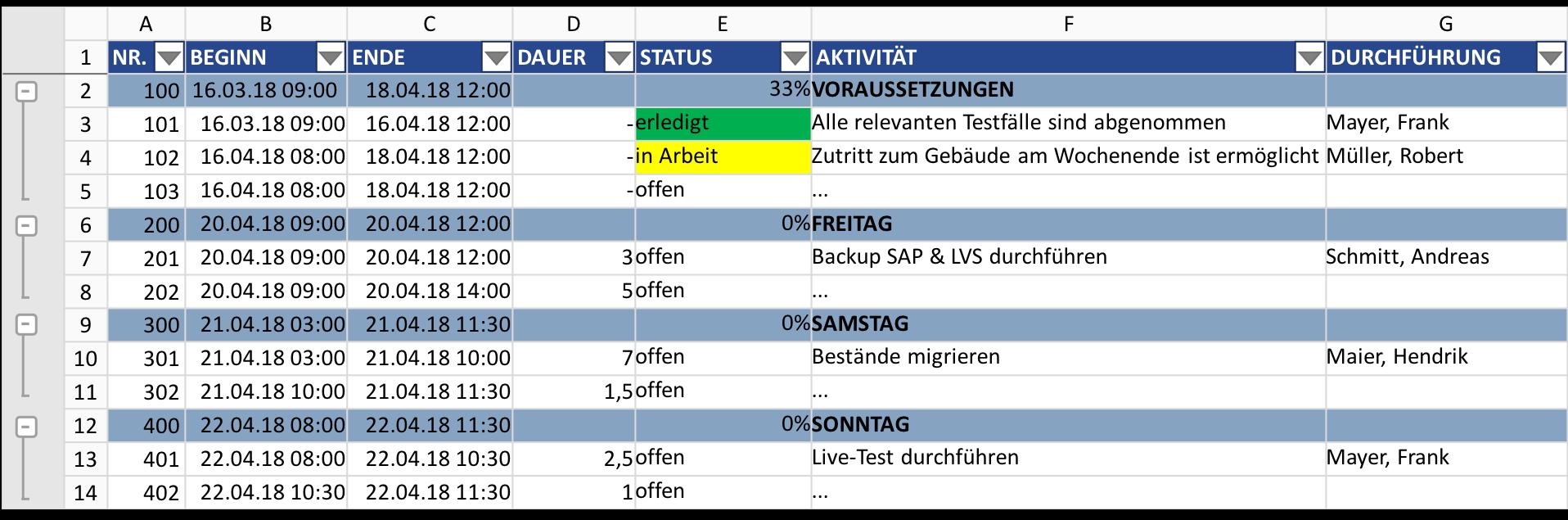 Detaillierter Cut Over Plan Mit Microsoft Excel Doktor Erp